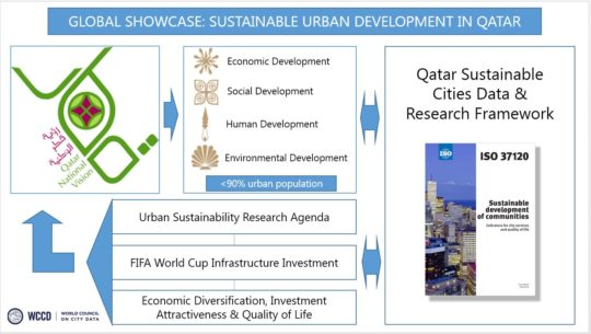 From Patricia McCarney's presentation to Sustainable Urbanism: New Directions Workshop, 21 March 2016, Qatar University. Image courtesy of the Global Cities Institute, University of Toronto.